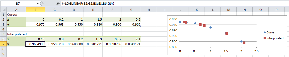 Excel-Interpolation